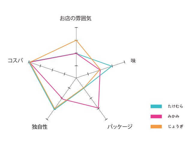 大正楼のレーダーチャート