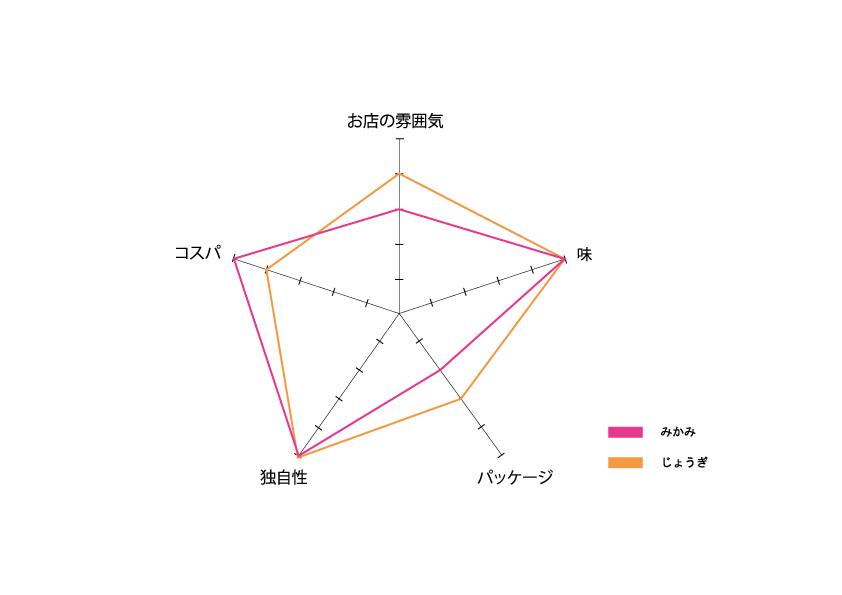 総合評価レーダーチャート-ホホホ