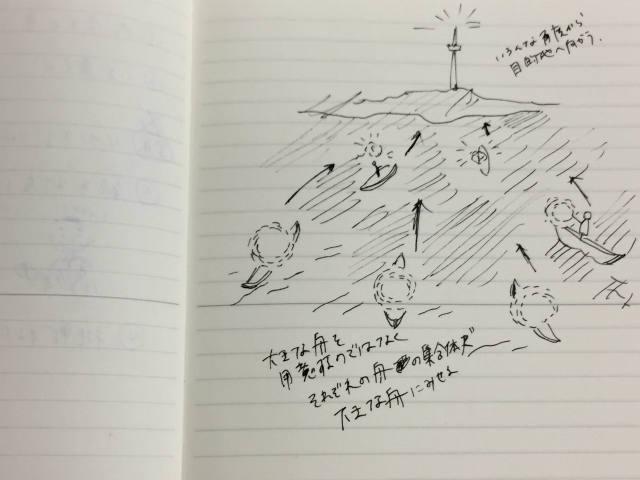 「舟を漕げ!」乗組員紹介 ~ 開始寸前プレ会議 ~